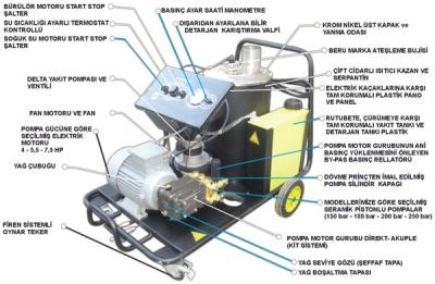 Rotjet 150-180-200-250 Barlık Sıcak Ve Soguk Sulu Yıkama Makinaları