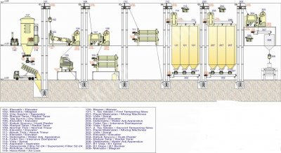 Kompakt Ve Bina Tipi Un Fabrikası