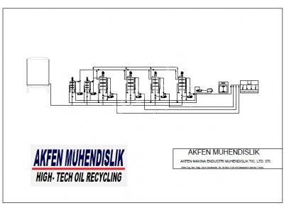 Motor Yağ Üretim / Yağ Üretim Tesisi - Akfen Makine